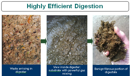 Highly Efficient Digestion - Pictures of waste on arrival, inside the digester and the benign fibrous portion of the digestate